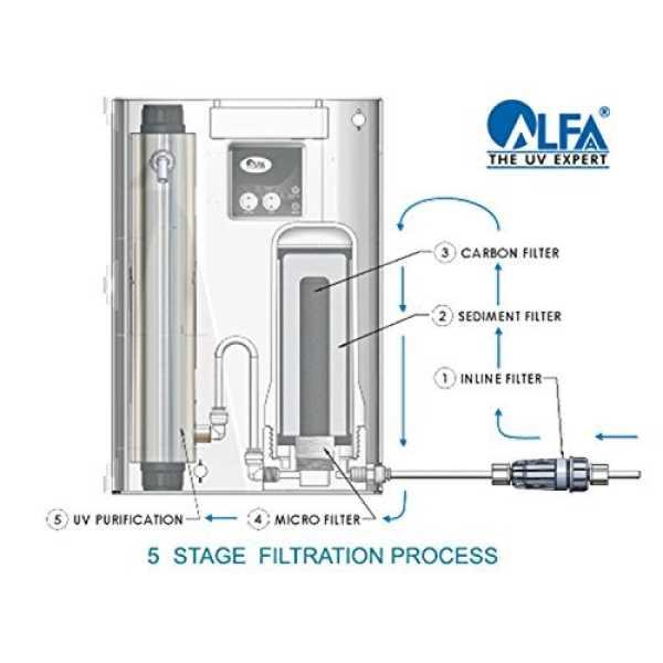 Alfa Ewater Super UV Water Purifier - White
