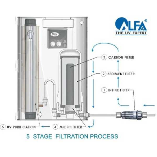 Alfaa Platina EX 2 Litres UV Water Purifier - White